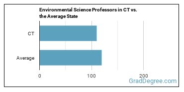 Environmental Science Professors in CT vs. the Average State