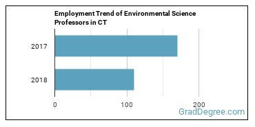 Environmental Science Professors in CT Employment Trend