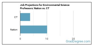 Job Projections for Environmental Science Professors: Nation vs. CT