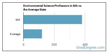 Environmental Science Professors in MA vs. the Average State