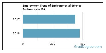 Environmental Science Professors in MA Employment Trend
