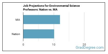 Job Projections for Environmental Science Professors: Nation vs. MA