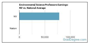 Environmental Science Professors Earnings: NV vs. National Average