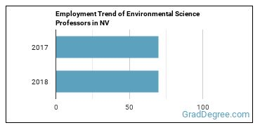 Environmental Science Professors in NV Employment Trend