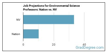 Job Projections for Environmental Science Professors: Nation vs. NV