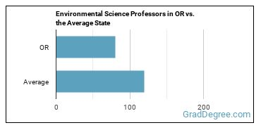 Environmental Science Professors in OR vs. the Average State