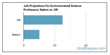 Job Projections for Environmental Science Professors: Nation vs. OR