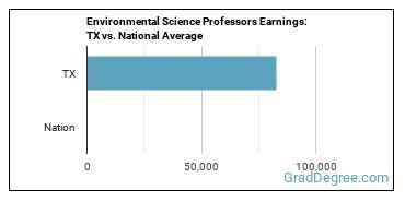 Environmental Science Professors Earnings: TX vs. National Average