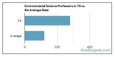 Environmental Science Professors in TX vs. the Average State
