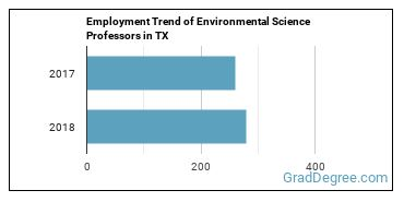 Environmental Science Professors in TX Employment Trend