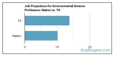 Job Projections for Environmental Science Professors: Nation vs. TX