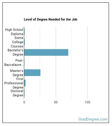 Environmental Scientist or Specialist Degree Level