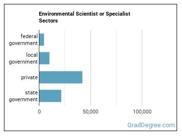 Environmental Scientist or Specialist Sectors