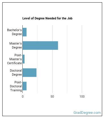 Epidemiologist Degree Level