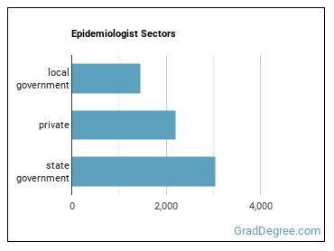 Epidemiologist Sectors