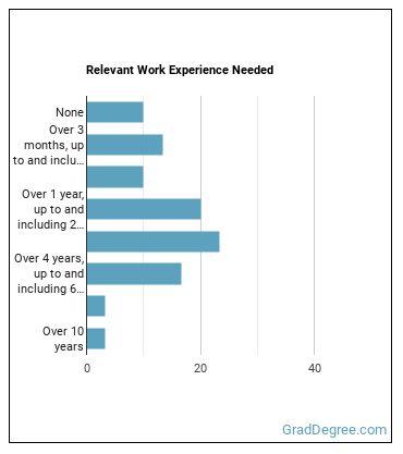 Epidemiologist Work Experience