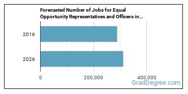 Forecasted Number of Jobs for Equal Opportunity Representatives and Officers in U.S.