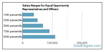 Salary Ranges for Equal Opportunity Representatives and Officers