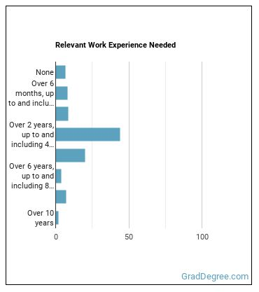 Equal Opportunity Representative or Officer Work Experience