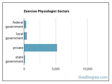 Exercise Physiologist Sectors