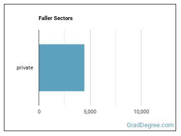 Faller Sectors