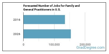 Forecasted Number of Jobs for Family and General Practitioners in U.S.