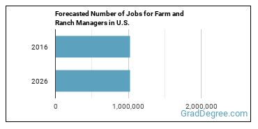 Forecasted Number of Jobs for Farm and Ranch Managers in U.S.
