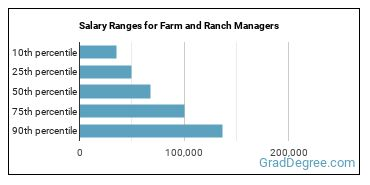 Salary Ranges for Farm and Ranch Managers