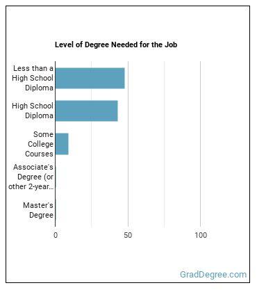 Farm Labor Contractor Degree Level