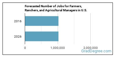 Forecasted Number of Jobs for Farmers, Ranchers, and Agricultural Managers in U.S.