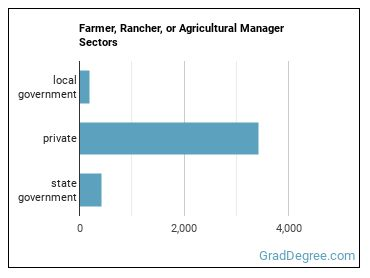 Farmer, Rancher, or Agricultural Manager Sectors