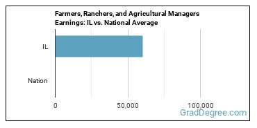 Farmers, Ranchers, and Agricultural Managers Earnings: IL vs. National Average
