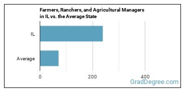 Farmers, Ranchers, and Agricultural Managers in IL vs. the Average State