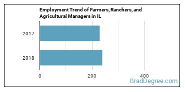 Farmers, Ranchers, and Agricultural Managers in IL Employment Trend