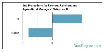 Job Projections for Farmers, Ranchers, and Agricultural Managers: Nation vs. IL