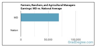 Farmers, Ranchers, and Agricultural Managers Earnings: MD vs. National Average