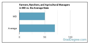 Farmers, Ranchers, and Agricultural Managers in MD vs. the Average State