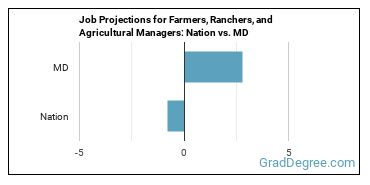 Job Projections for Farmers, Ranchers, and Agricultural Managers: Nation vs. MD