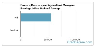 Farmers, Ranchers, and Agricultural Managers Earnings: NE vs. National Average