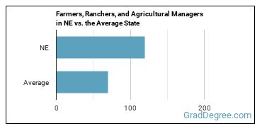Farmers, Ranchers, and Agricultural Managers in NE vs. the Average State