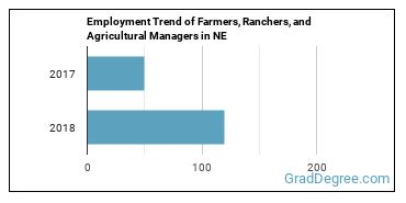 Farmers, Ranchers, and Agricultural Managers in NE Employment Trend