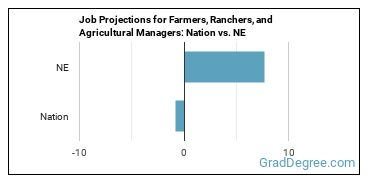 Job Projections for Farmers, Ranchers, and Agricultural Managers: Nation vs. NE