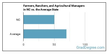 Farmers, Ranchers, and Agricultural Managers in NC vs. the Average State
