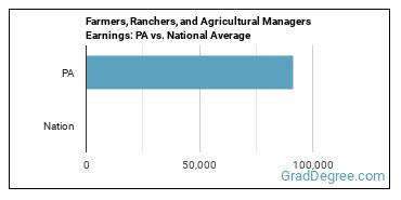 Farmers, Ranchers, and Agricultural Managers Earnings: PA vs. National Average