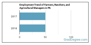 Farmers, Ranchers, and Agricultural Managers in PA Employment Trend