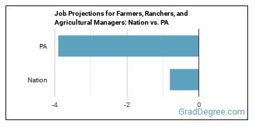 Job Projections for Farmers, Ranchers, and Agricultural Managers: Nation vs. PA