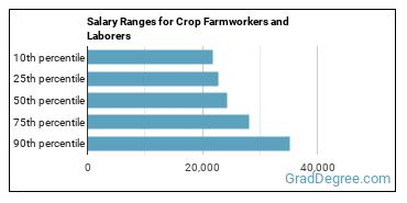 Salary Ranges for Crop Farmworkers and Laborers