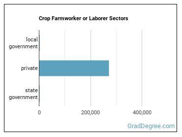 Crop Farmworker or Laborer Sectors