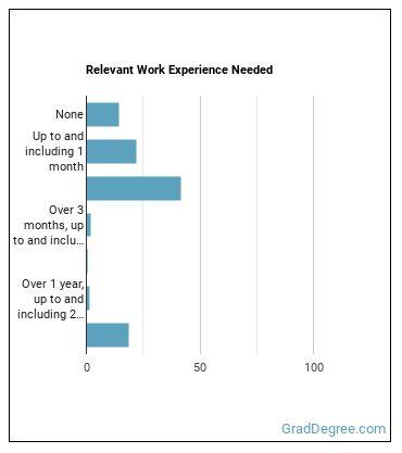 Crop Farmworker or Laborer Work Experience