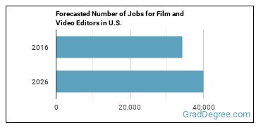 Forecasted Number of Jobs for Film and Video Editors in U.S.
